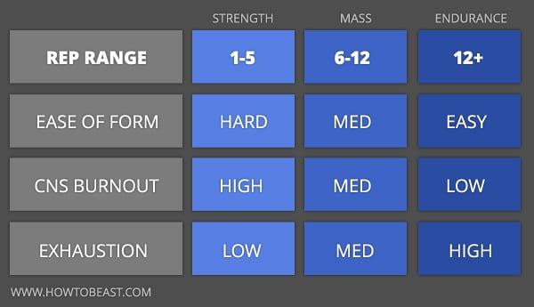 rep-range-chart