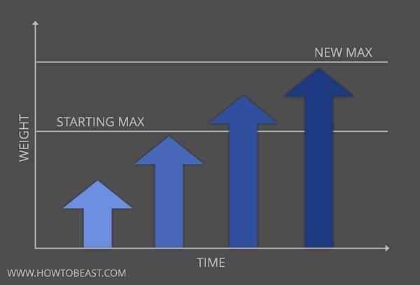 progressive-overload-chart